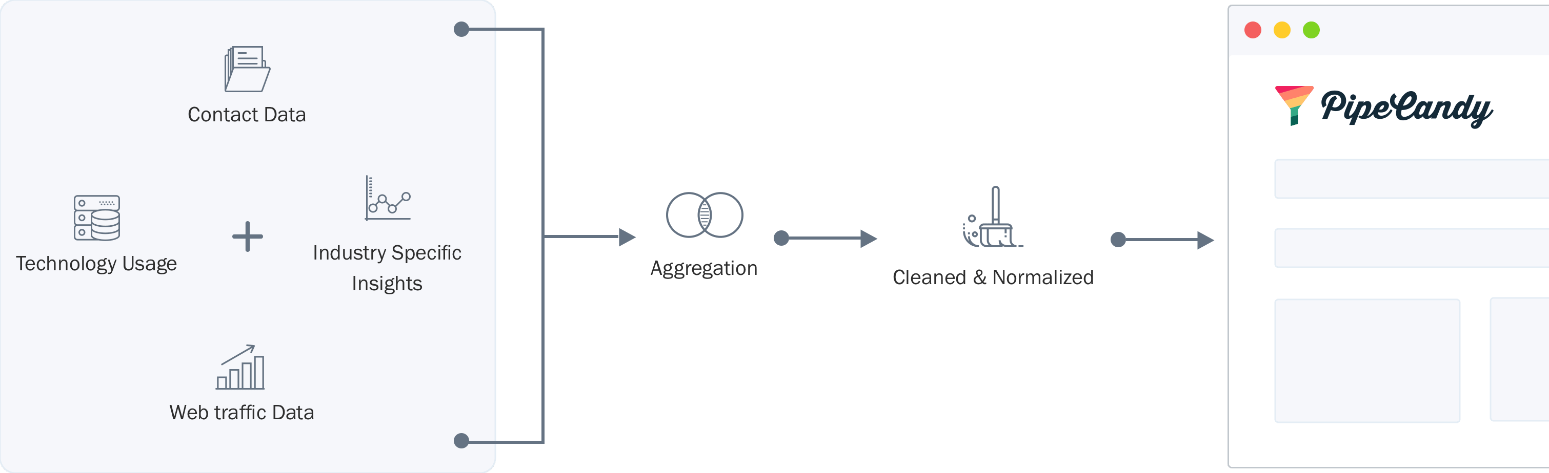 How PipeCandy works workflow image