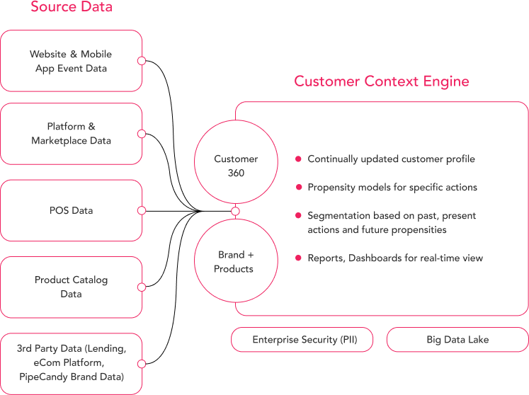 <strong>Begin here:</strong> Free customer data platform roadmap – for the turbulent present & future.